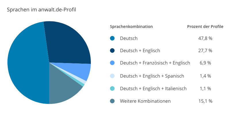 Sprachen im anwalt.de-Profil