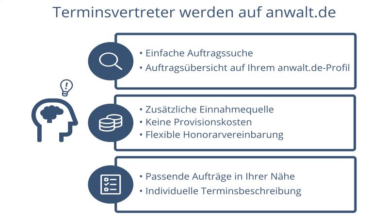 Terminsvertreter werden auf anwalt.de