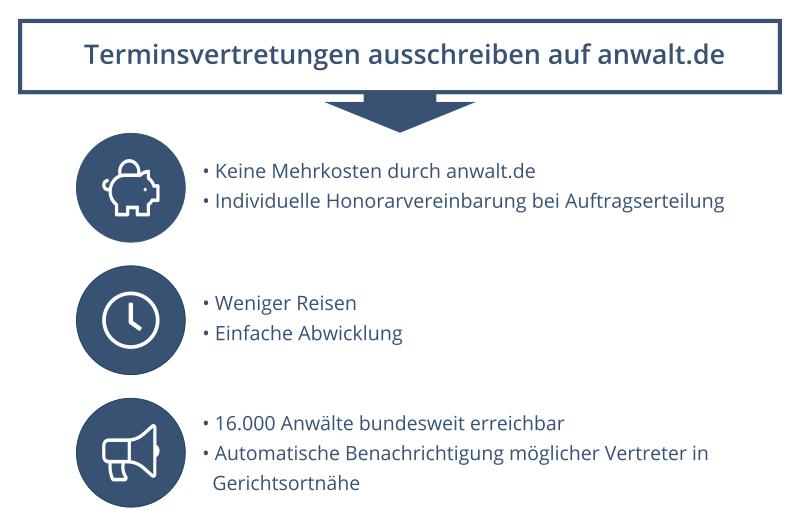 Terminsvertretungen ausschreiben auf anwalt.de