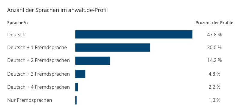 Anzahl der Sprachen im anwalt.de-Profil