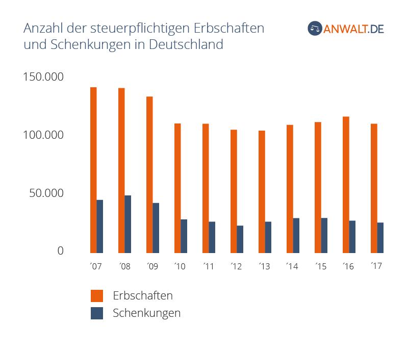 Anzahl der steuerpflichtigen Erbschaften und Schenkungen in Deutschland von 2007 bis 2014