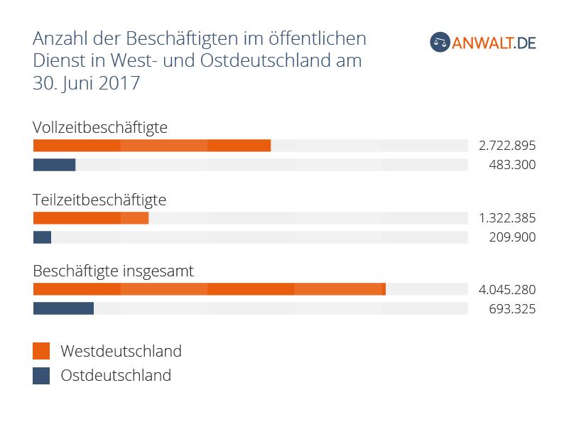 Anzahl der Beschäftigten im öffentlichen Dienst in West- und Ostdeutschland am 30. Juni 2017 nach Beschäftigungsverhältnis