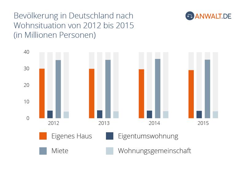 Wohnsituation in Deutschland