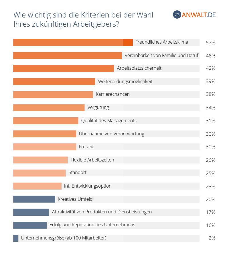 Auswahlkriterien des zukünftigen Arbeitgebers