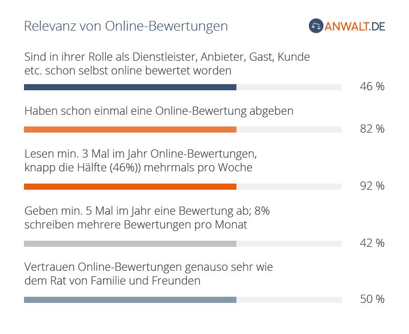 Online-Bewertung löschen