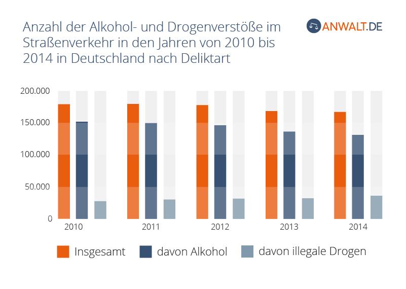 rechtstipps - anzahl_alkohol_und_verstoesse